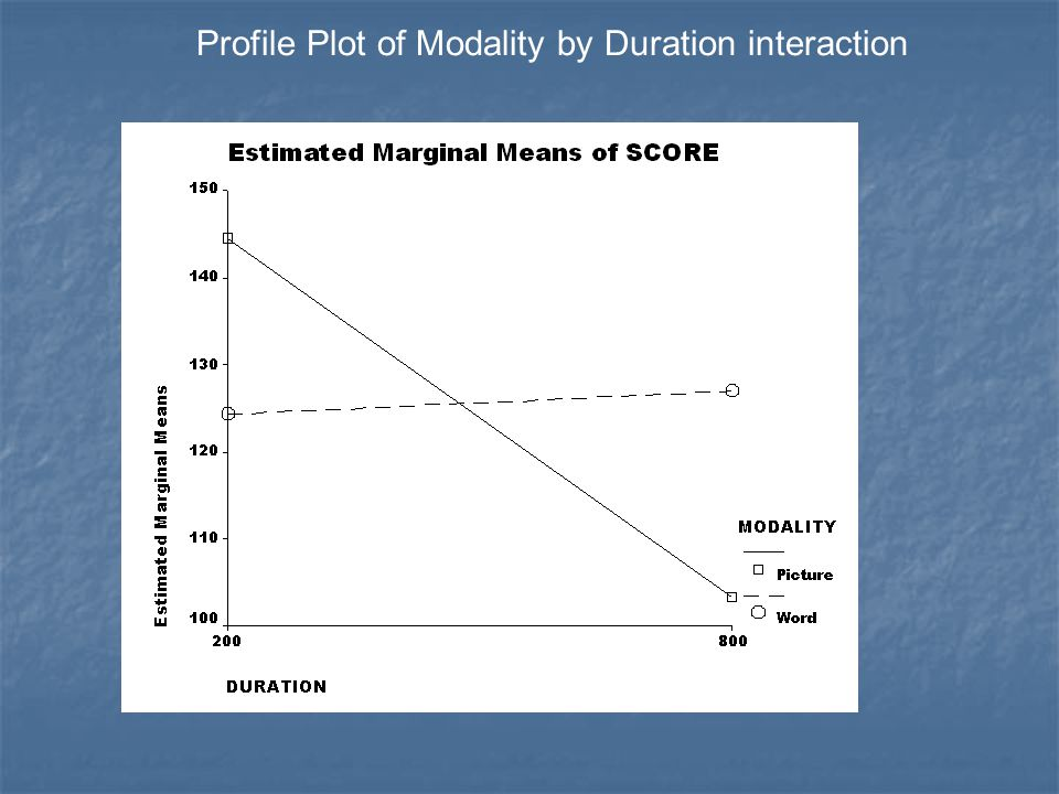 Profile Plot of Modality by Duration interaction