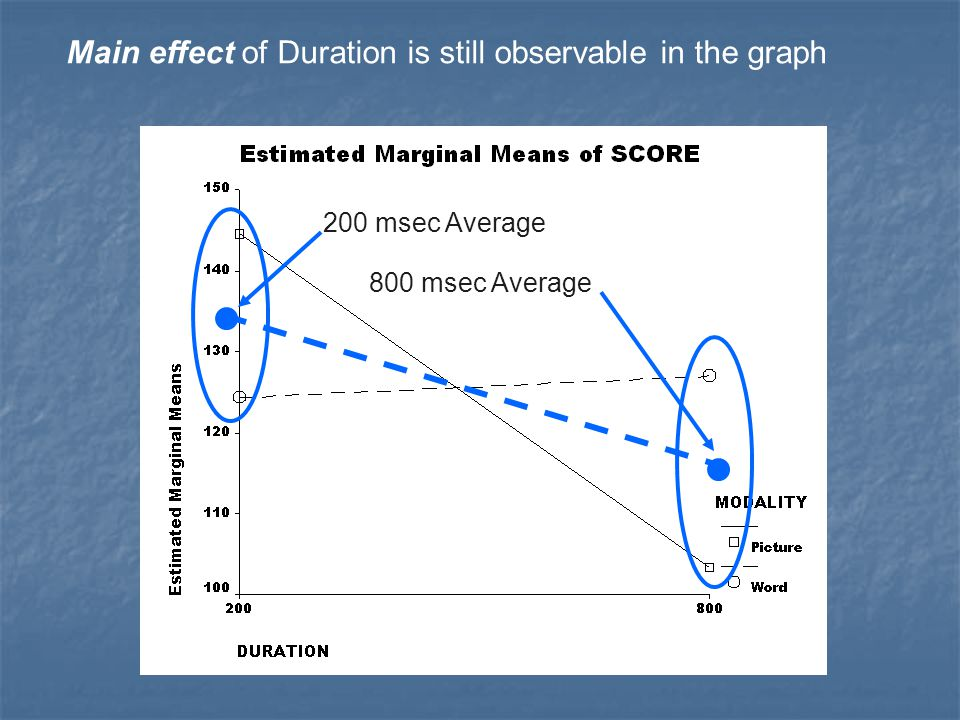 Main effect of Duration is still observable in the graph