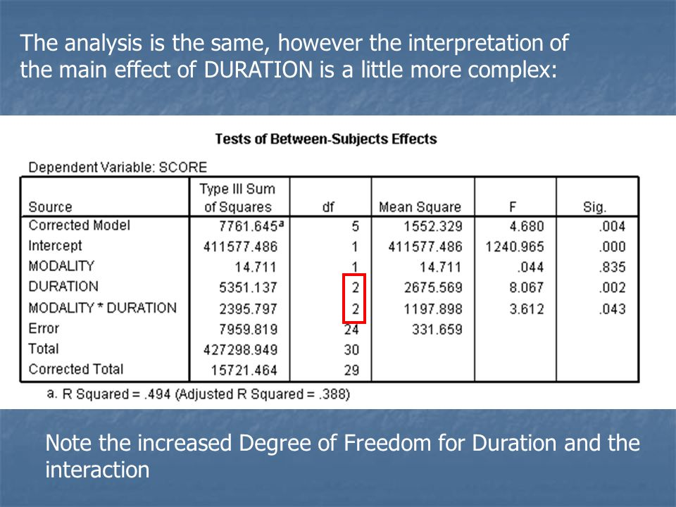 The analysis is the same, however the interpretation of the main effect of DURATION is a little more complex: