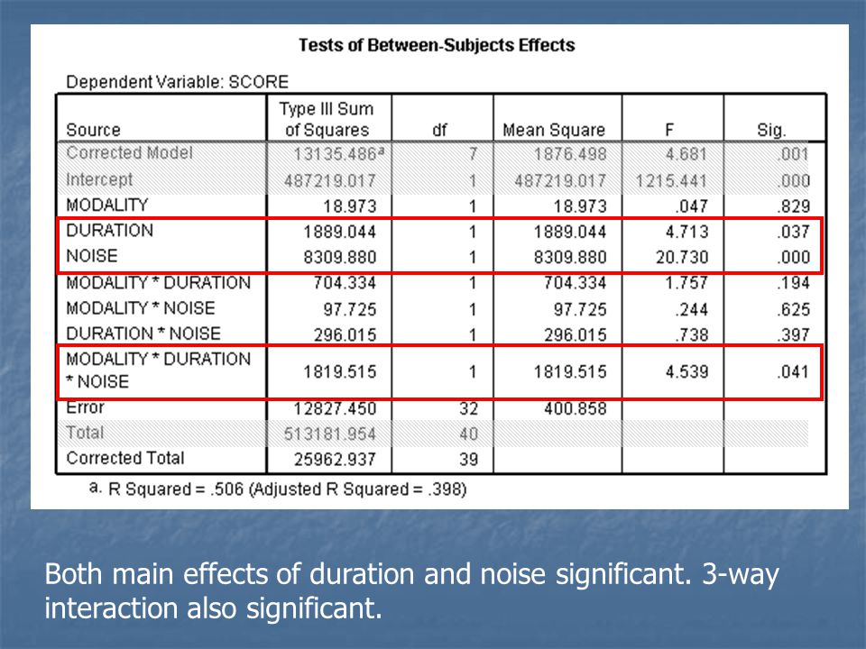 Both main effects of duration and noise significant