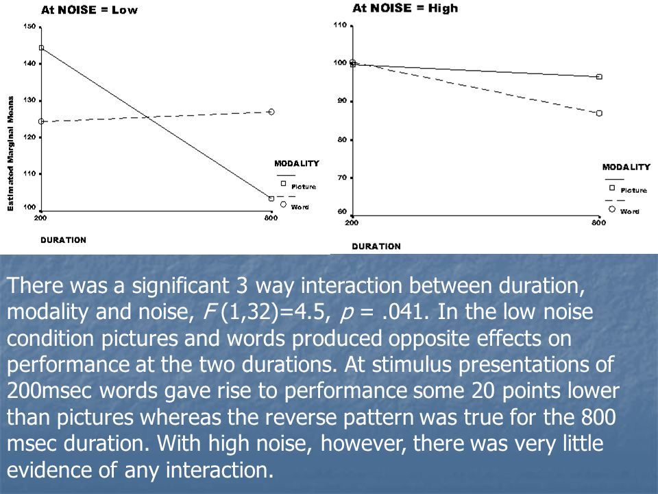 There was a significant 3 way interaction between duration, modality and noise, F (1,32)=4.5, p = .041.