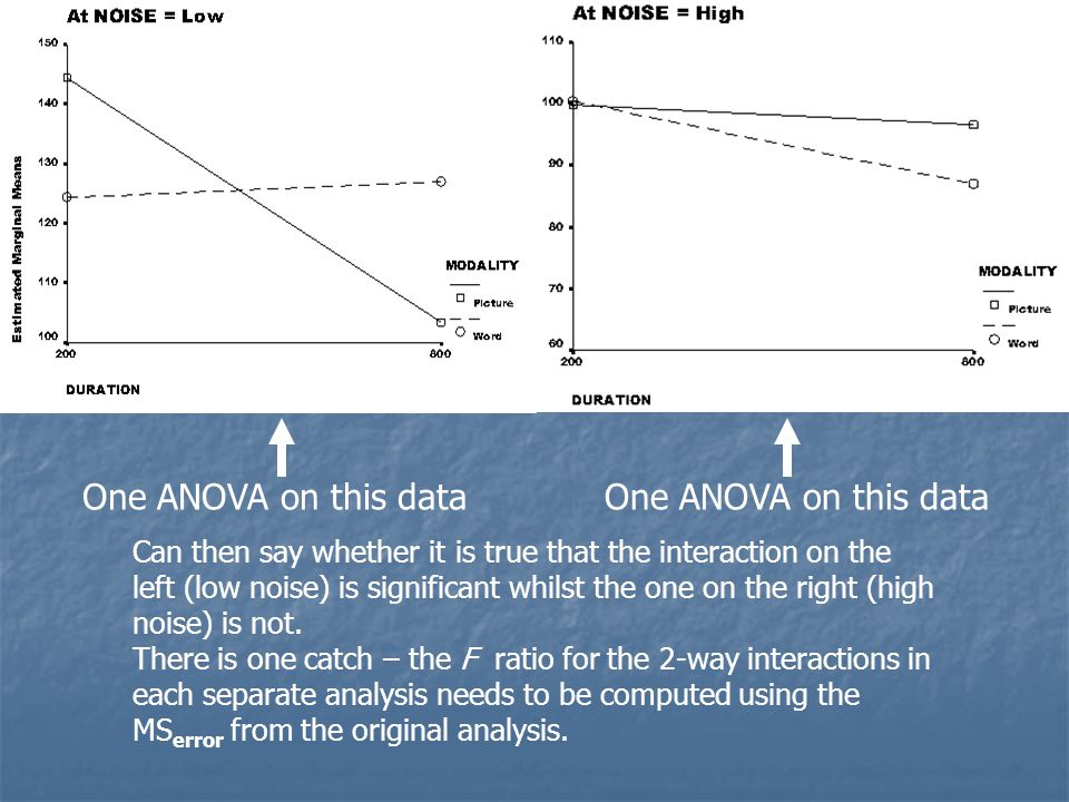 One ANOVA on this data One ANOVA on this data