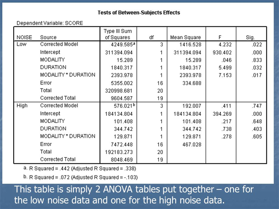 This table is simply 2 ANOVA tables put together – one for the low noise data and one for the high noise data.