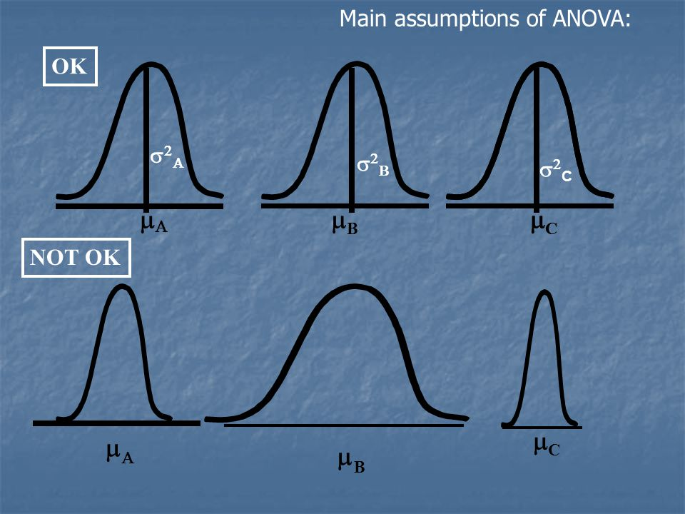 Main assumptions of ANOVA: