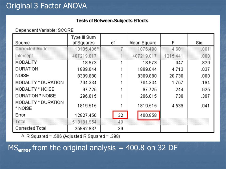 Original 3 Factor ANOVA MSerror from the original analysis = 400.8 on 32 DF