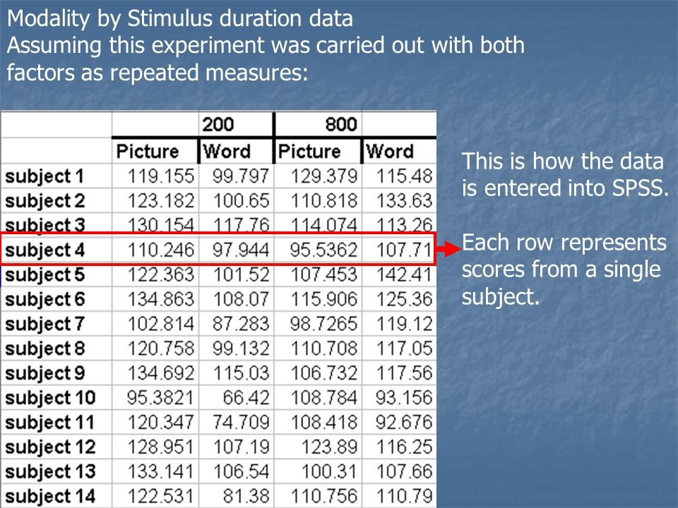Modality by Stimulus duration data