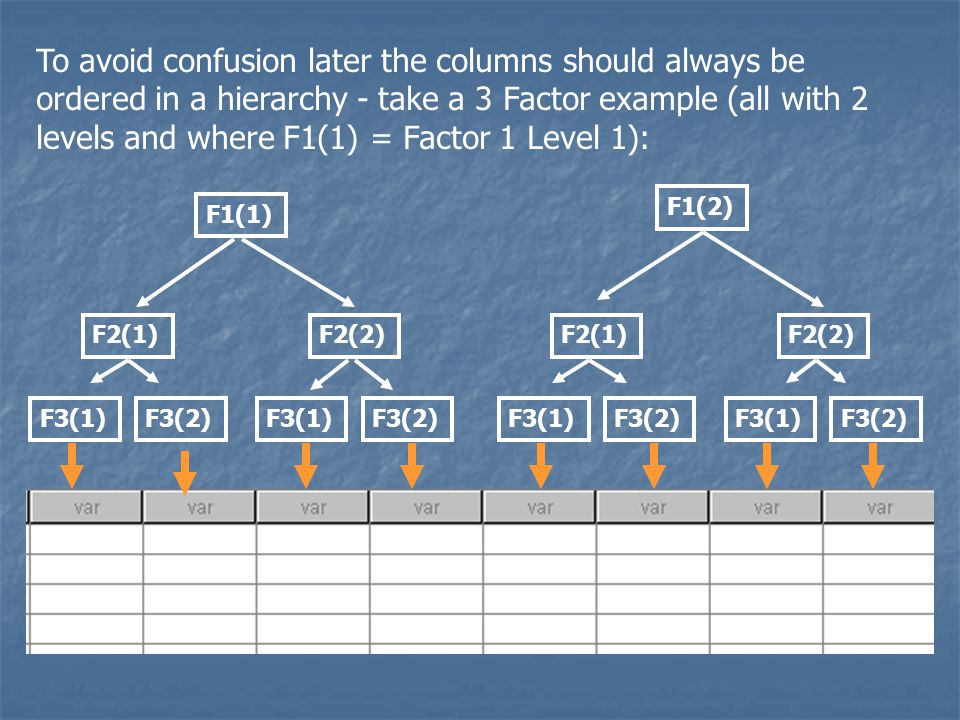 To avoid confusion later the columns should always be ordered in a hierarchy - take a 3 Factor example (all with 2 levels and where F1(1) = Factor 1 Level 1):