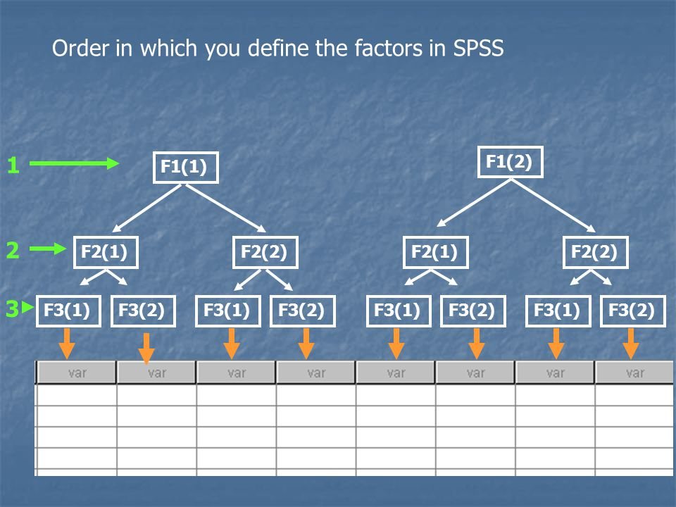 Order in which you define the factors in SPSS