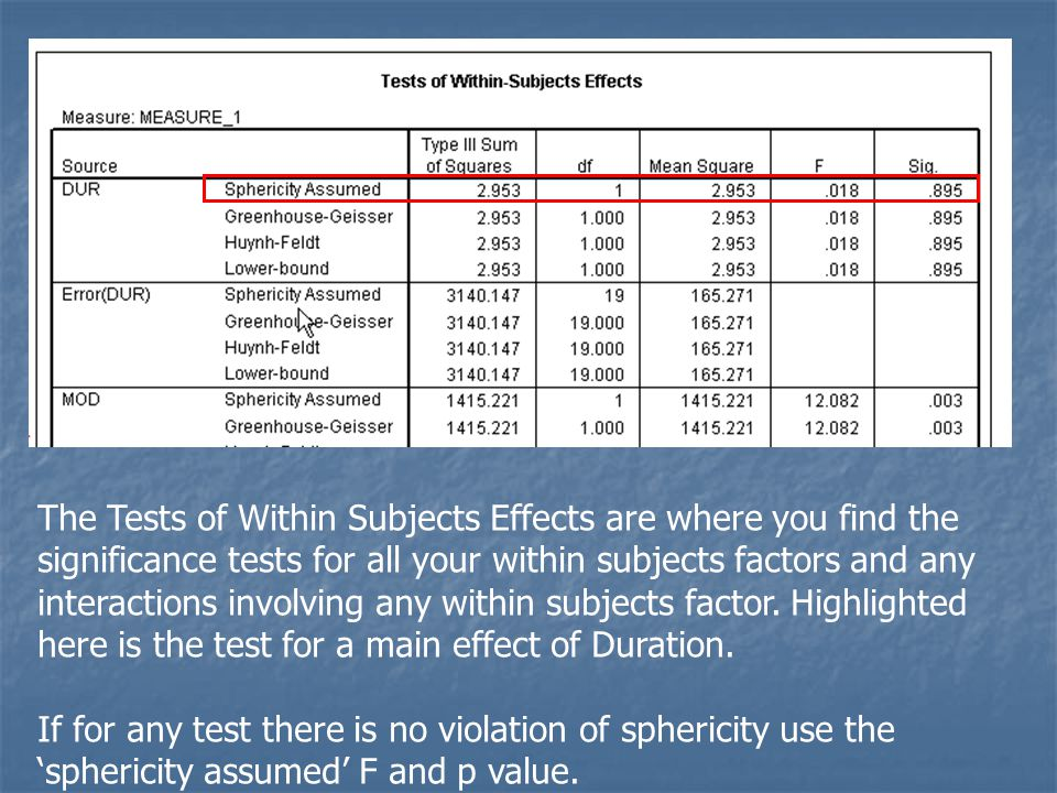 The Tests of Within Subjects Effects are where you find the significance tests for all your within subjects factors and any interactions involving any within subjects factor. Highlighted here is the test for a main effect of Duration.