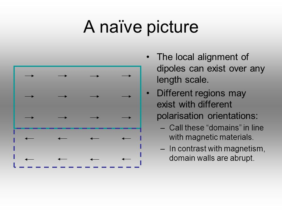 A naïve picture The local alignment of dipoles can exist over any length scale.