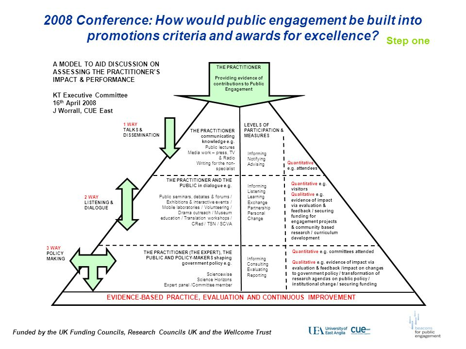 2008 Conference: How would public engagement be built into promotions criteria and awards for excellence