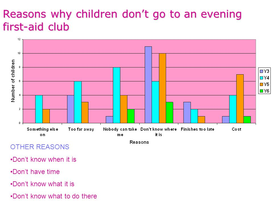 Reasons why children don't go to an evening first-aid club