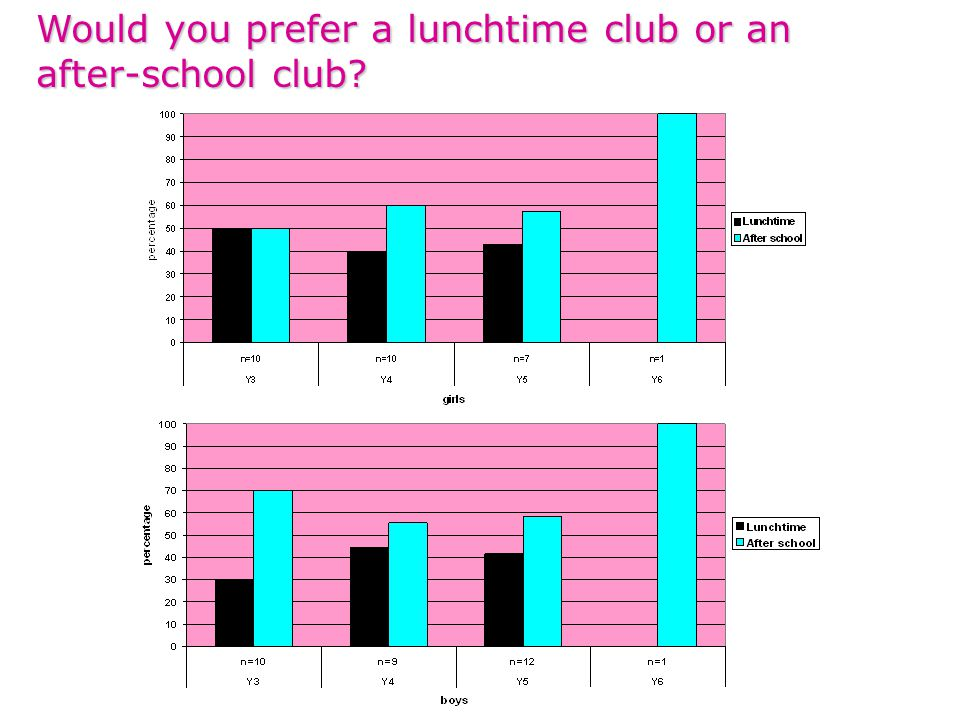 Would you prefer a lunchtime club or an after-school club