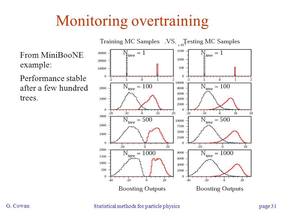 Monitoring overtraining