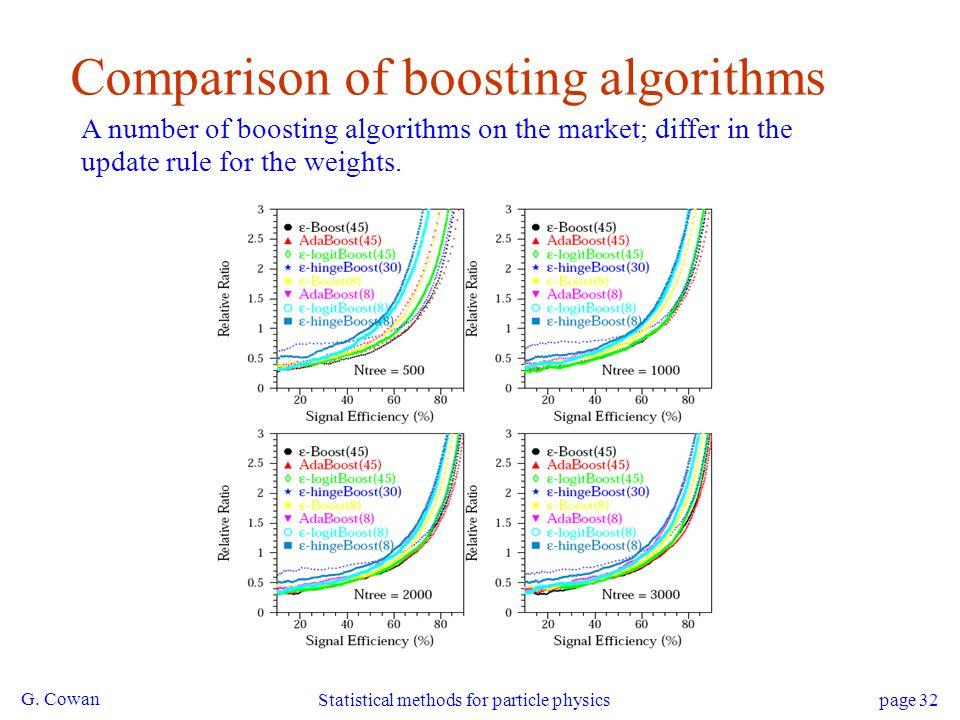 Comparison of boosting algorithms