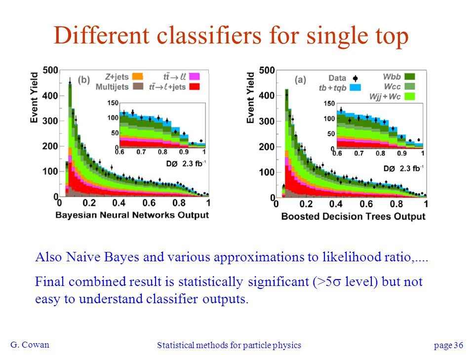 Different classifiers for single top