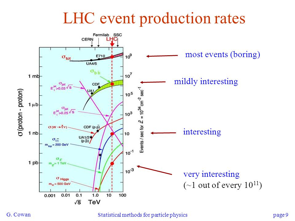 LHC event production rates