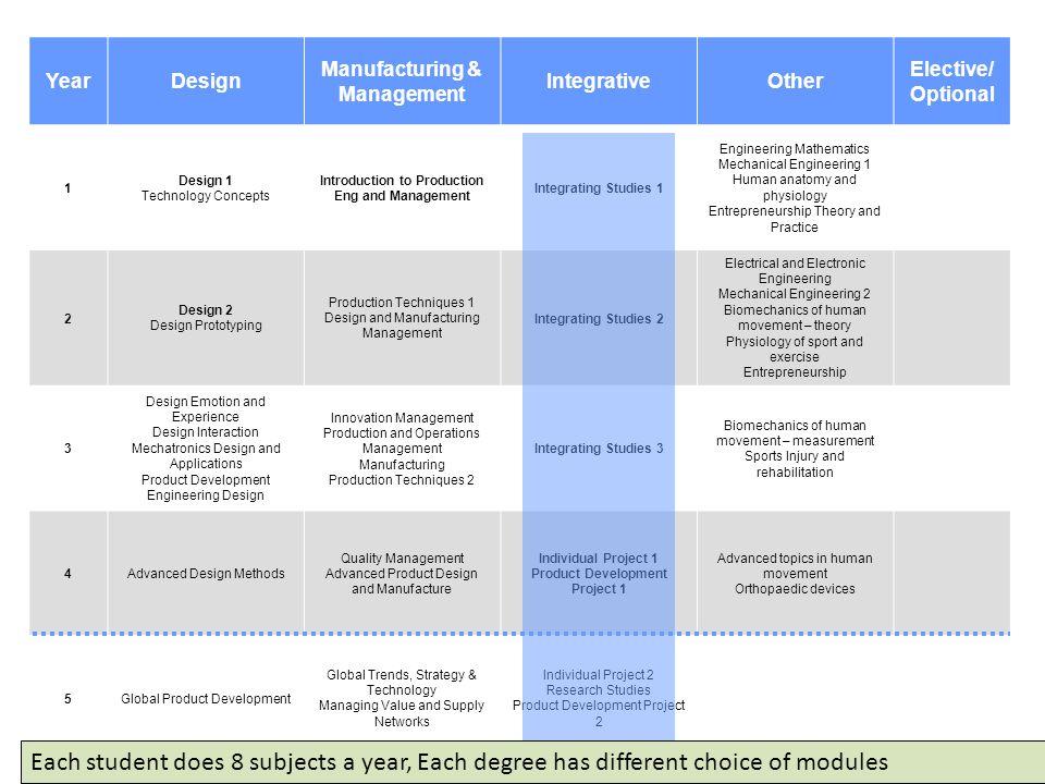 Year Design. Manufacturing & Management. Integrative. Other. Elective/ Optional. 1. Design 1.