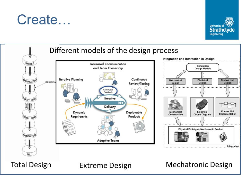 Create… Different models of the design process Total Design