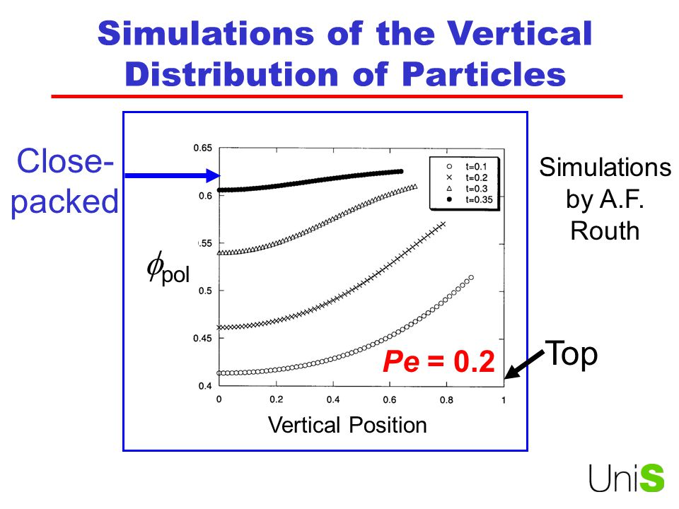 Simulations of the Vertical Distribution of Particles