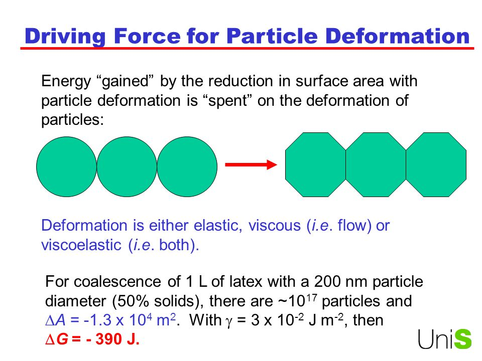 Driving Force for Particle Deformation