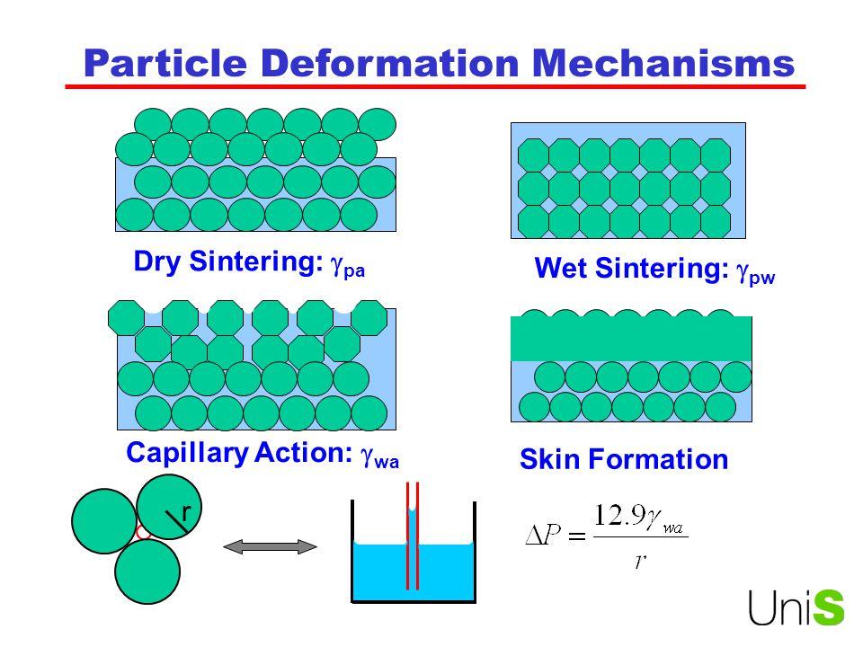 Particle Deformation Mechanisms