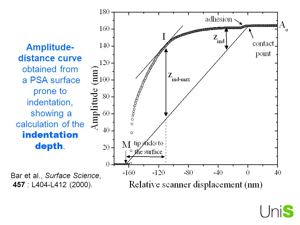 Amplitude-distance curve obtained from