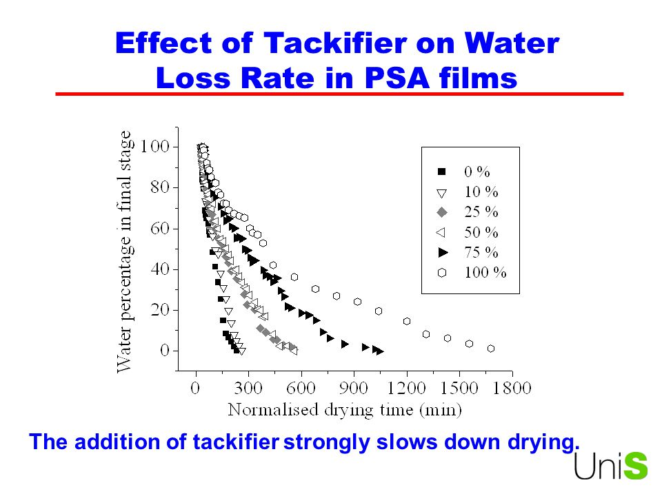 Effect of Tackifier on Water Loss Rate in PSA films