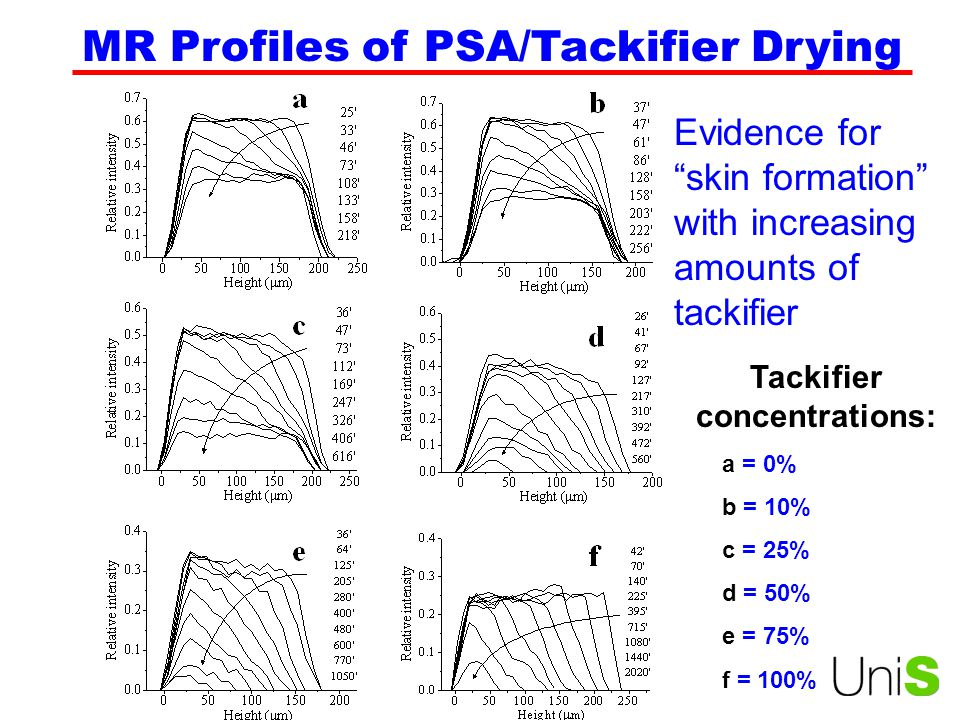 Tackifier concentrations: