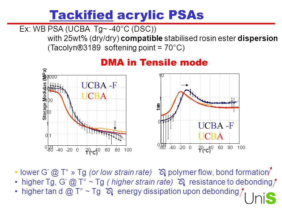Tackified acrylic PSAs