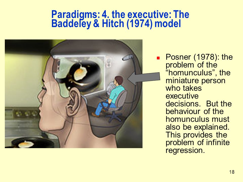 Paradigms: 4. the executive: The Baddeley & Hitch (1974) model