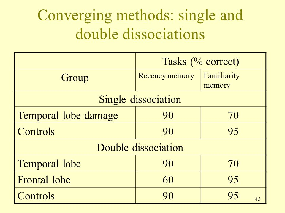 Converging methods: single and double dissociations