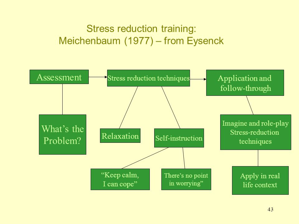 Stress reduction training: Meichenbaum (1977) – from Eysenck