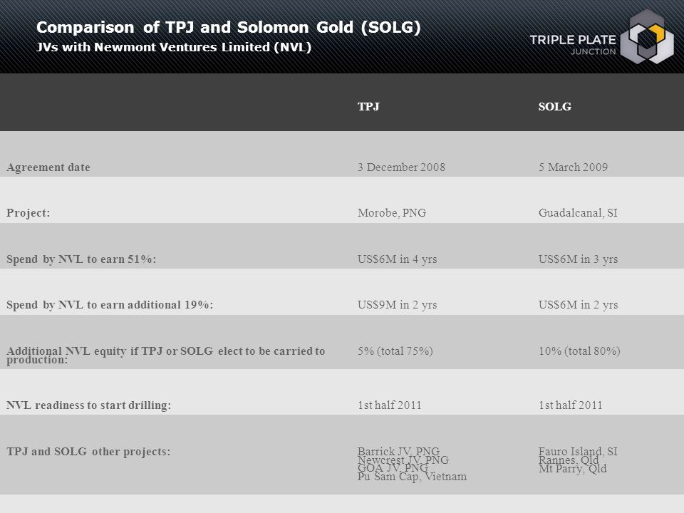 Comparison of TPJ and Solomon Gold (SOLG)