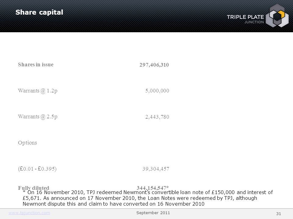 Share capital 3131 Shares in issue 297,406, p