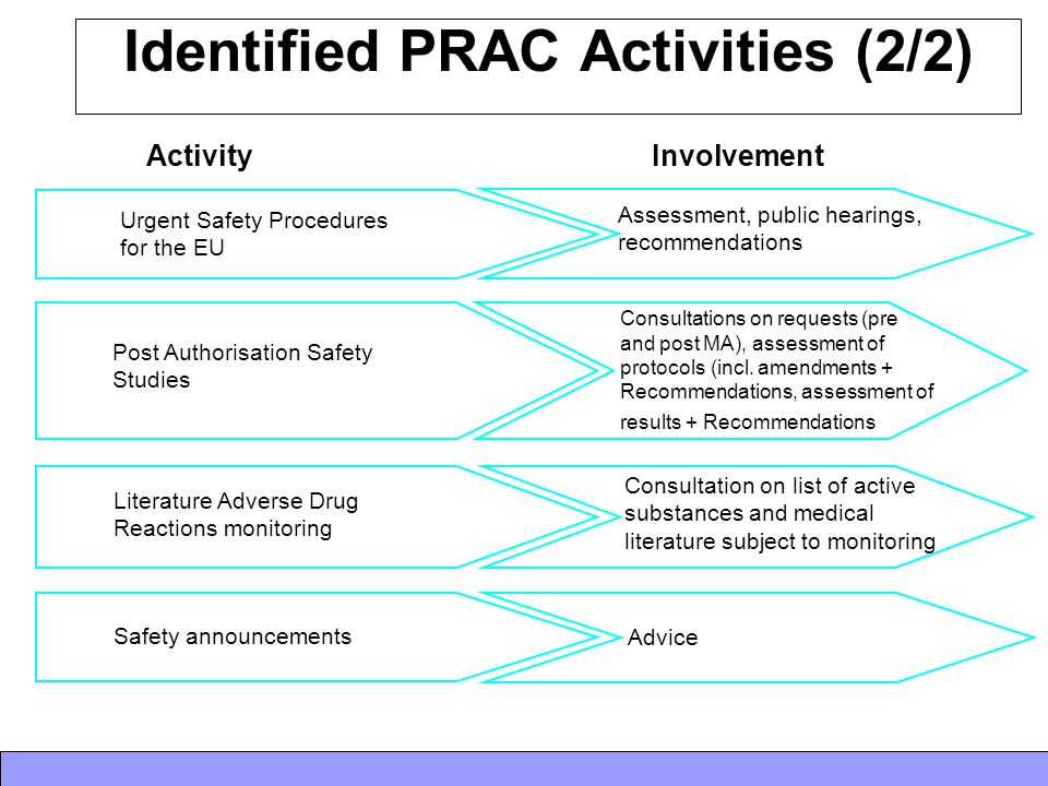 Identified PRAC Activities (2/2)