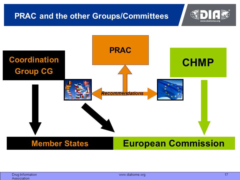 PRAC and the other Groups/Committees