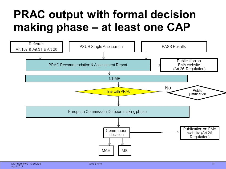 PRAC output with formal decision making phase – at least one CAP
