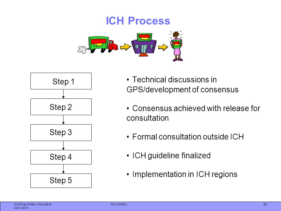 ICH Process Technical discussions in GPS/development of consensus