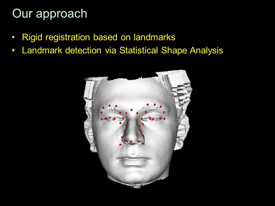 Our approach Rigid registration based on landmarks