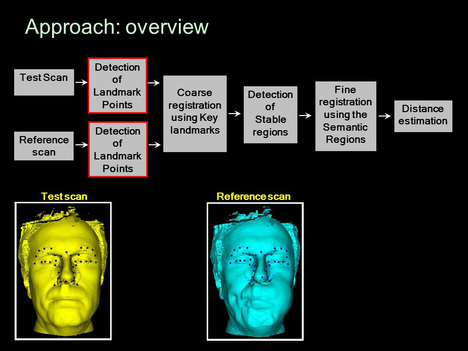 Approach: overview Detection of Test Scan Landmark Points