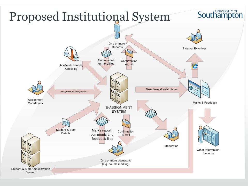 Proposed Institutional System