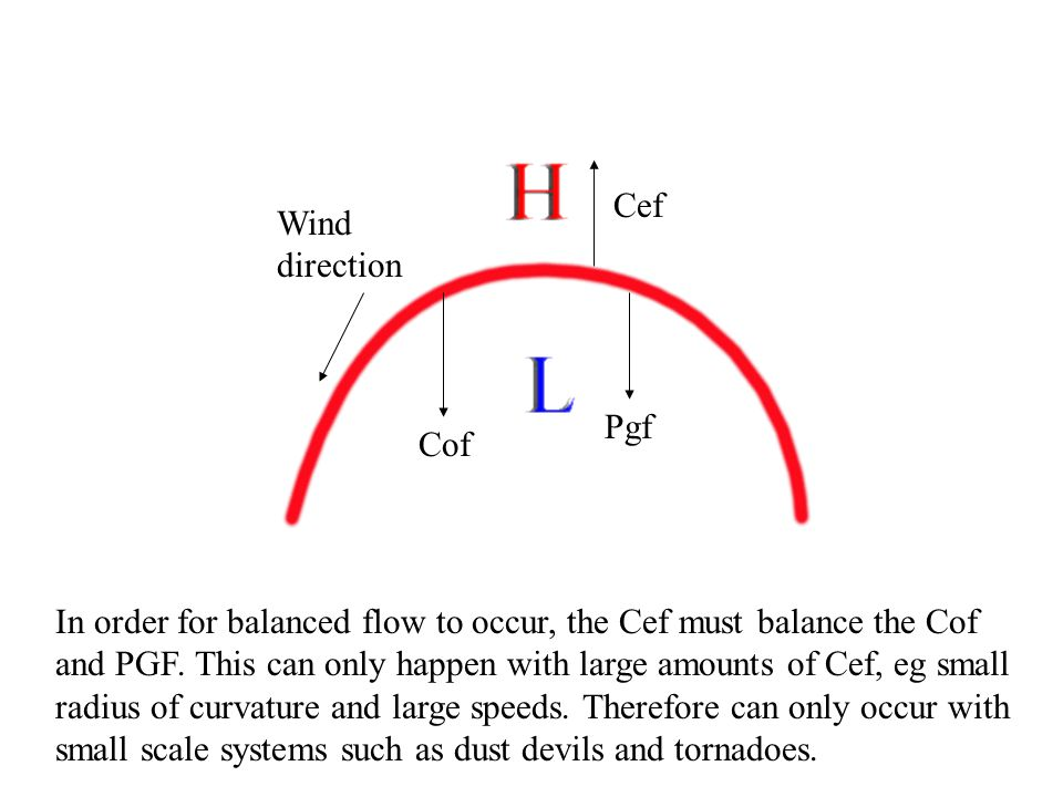 Cef Wind direction. Pgf. Cof.