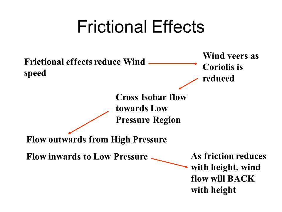 Frictional Effects Wind veers as Coriolis is reduced