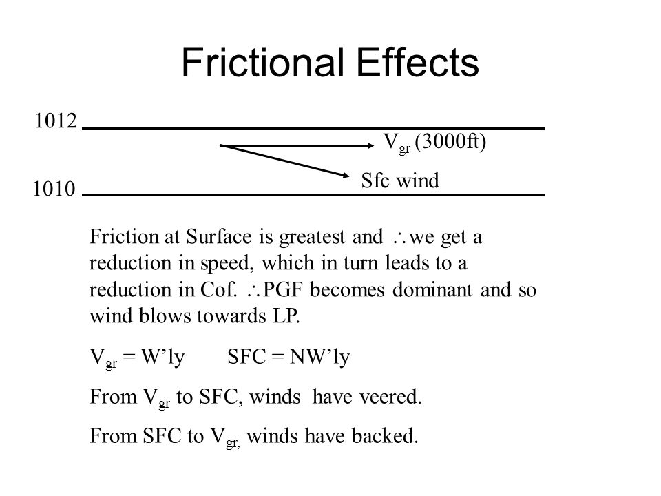 Frictional Effects 1012 Vgr (3000ft) Sfc wind 1010