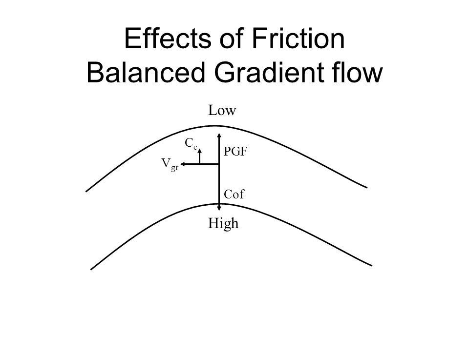 Effects of Friction Balanced Gradient flow