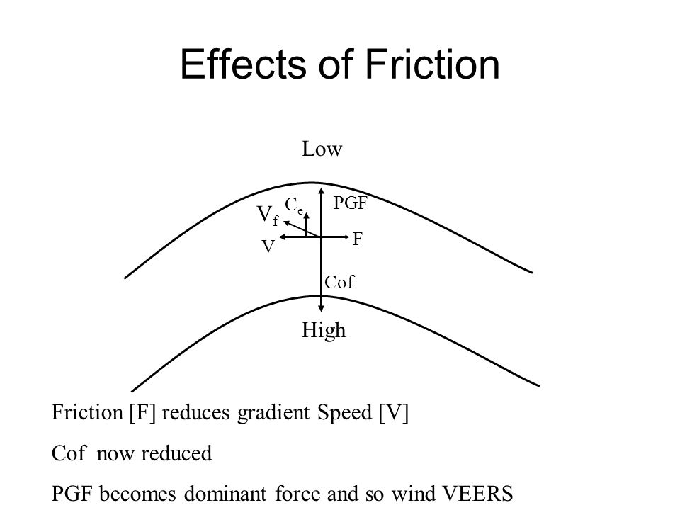 Effects of Friction Low Vf High