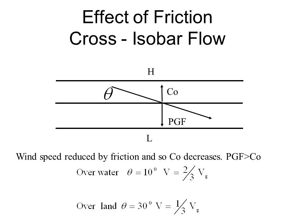 Effect of Friction Cross - Isobar Flow