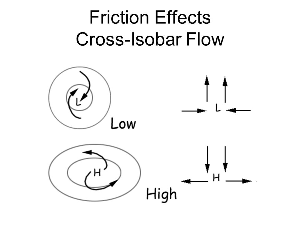 Friction Effects Cross-Isobar Flow