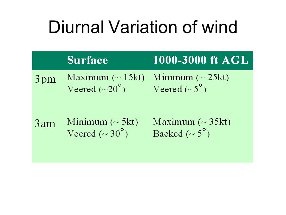 Diurnal Variation of wind
